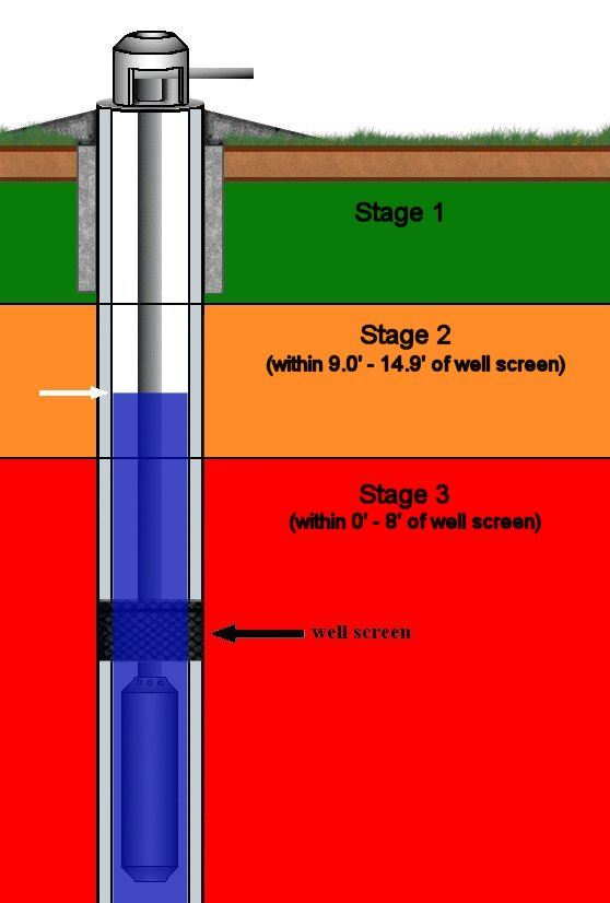 Russell water well stage 2